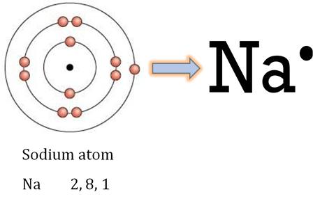 NCERT Solutions for Class 10 Science Chapter 3 Metals and non-metals image 1 intext question 1