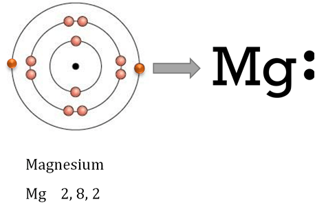 NCERT Solutions for Class 10 Science Chapter 3 Metals and non-metals image 3 intext question 1
