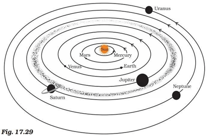 NCERT Solutions for Class 8 Science Chapter 17 Stars and The Solar System image 4