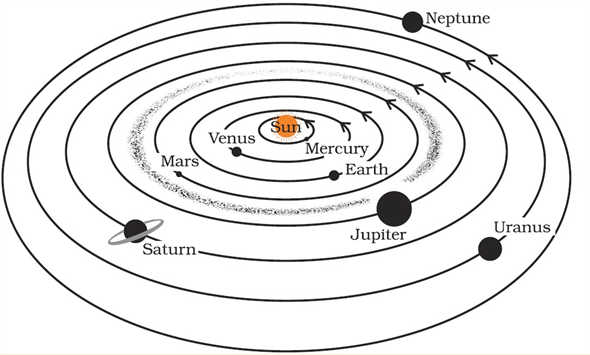 NCERT Solutions for Class 8 Science Chapter 17 Stars and The Solar System image 5