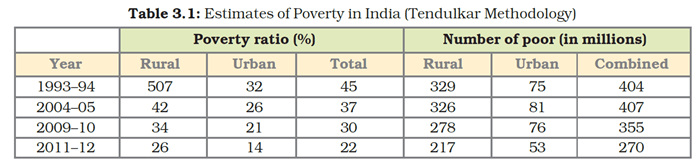 NCERT Solutions for Class 9 Economics Chapter 3 Poverty as a Challenge image 1