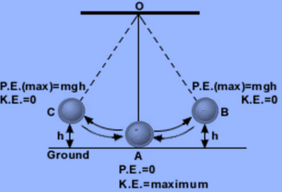 NCERT Solutions for Class 9 Science Chapter 11 Work and Energy image 5