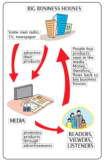 NCERT Solutions For Class 7 Civics Social Science Chapter 6 Understanding Media -1