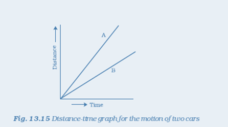 NCERT Solutions for Class 7 Science Chapter 13 Motion and Time image 13