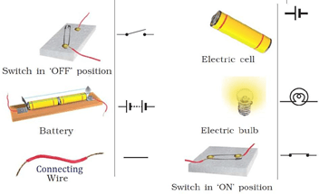 NCERT Solutions for Class 7 Science Chapter 14 Electric Current and its Effect image 1